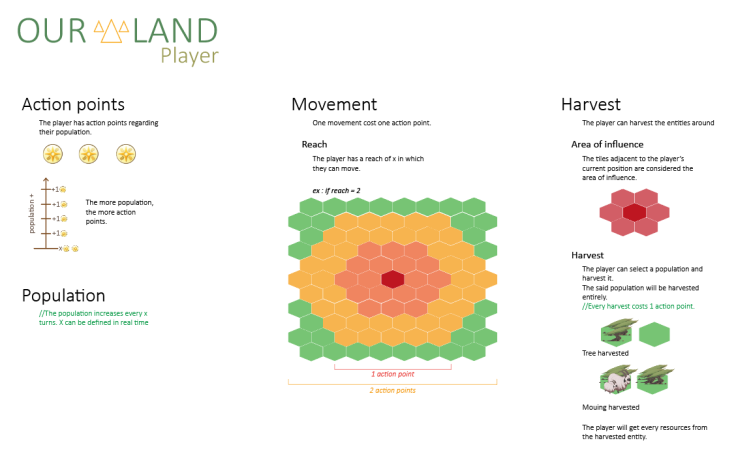 One page design Our Land Player
